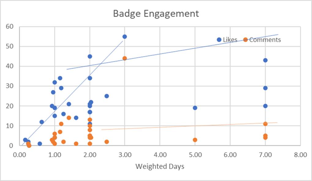 Blog: Digital badges
